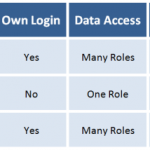 Sharing Database with Users