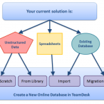 Create a Database to empower your business