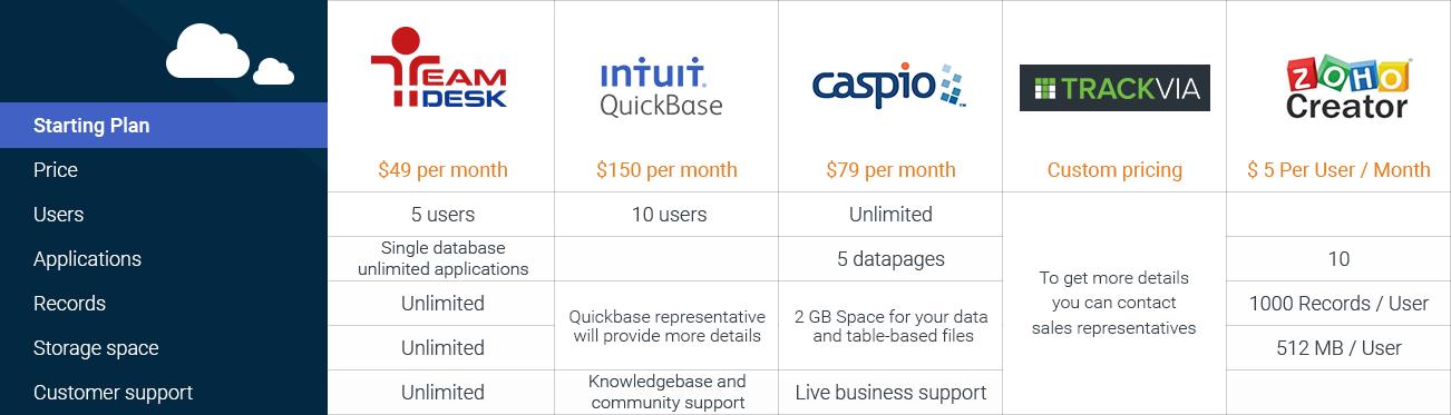 Online Database Vendors comparison chart. TeamDesk vs major ...