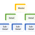 Copy Master records with Details and Sub-Details