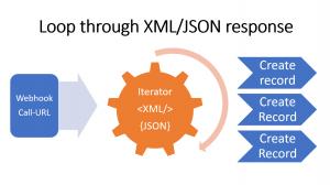 Call URL and Webhook Iterators